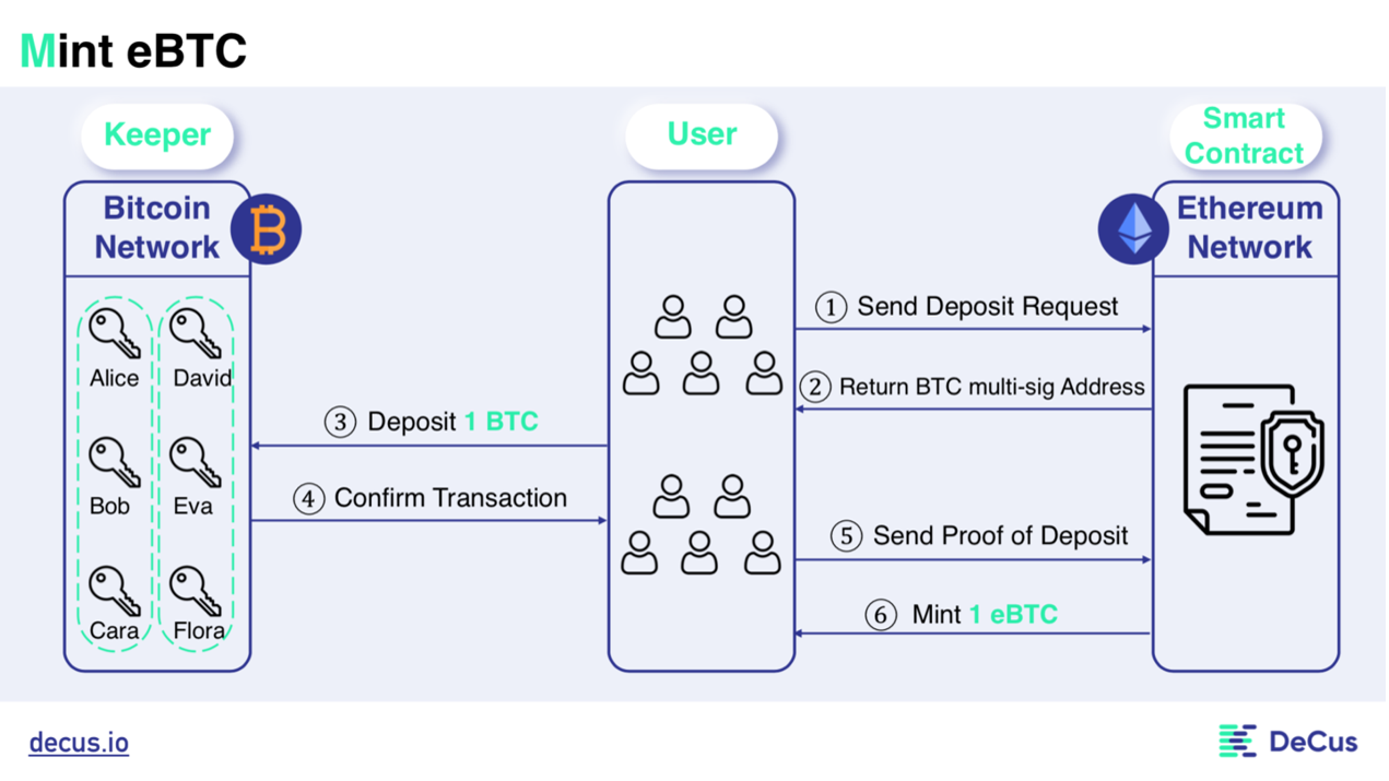 HashFlow投研进行时——DeCus如何用创新算法革命去中心化锚定币图3