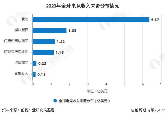 2020年全球电竞收入来源分布情况