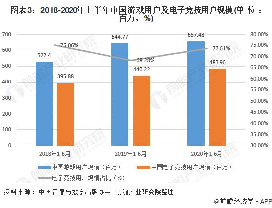 图表3:2018-2020年上半年中国游戏用户及电子竞技用户规模(单位:百万,%)