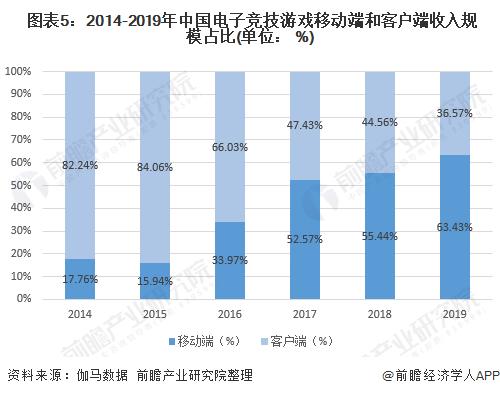 图表5:2014-2019年中国电子竞技游戏移动端和客户端收入规模占比(单位: %)