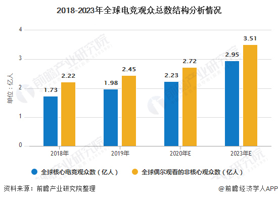 2018-2023年全球电竞观众总数结构分析情况