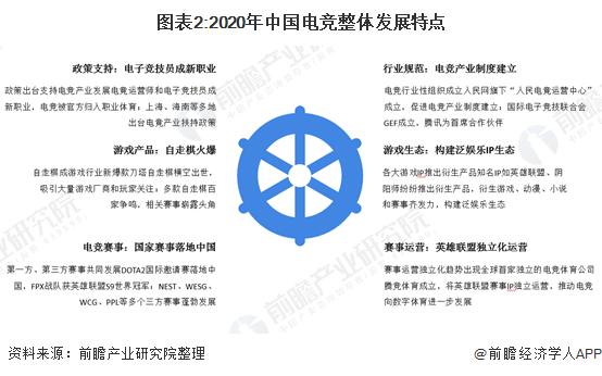 图表2:2020年中国电竞整体发展特点