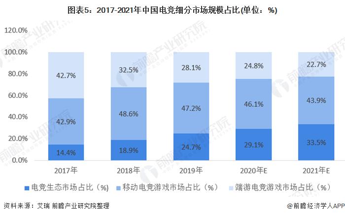 图表5:2017-2021年中国电竞细分市场规模占比(单位:%)