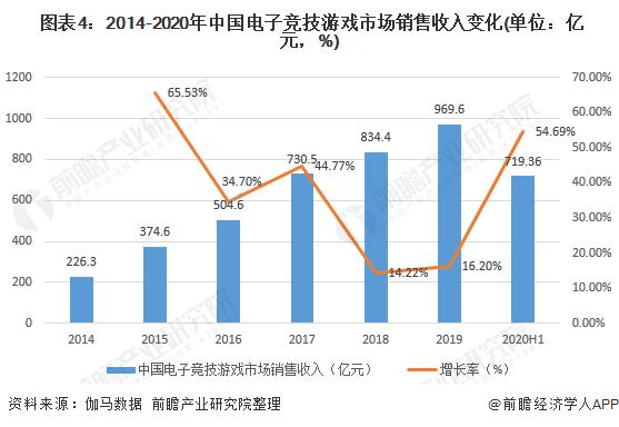 图表4:2014-2020年中国电子竞技游戏市场销售收入变化(单位:亿元,%)