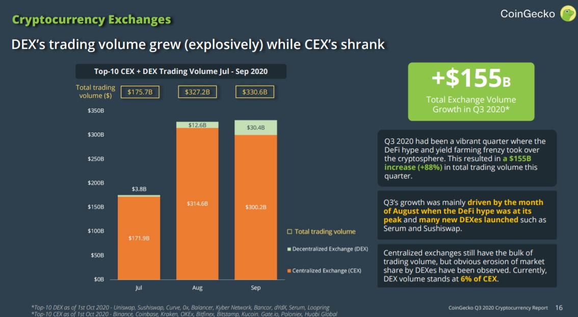 2020年第三季度的DEX交易量