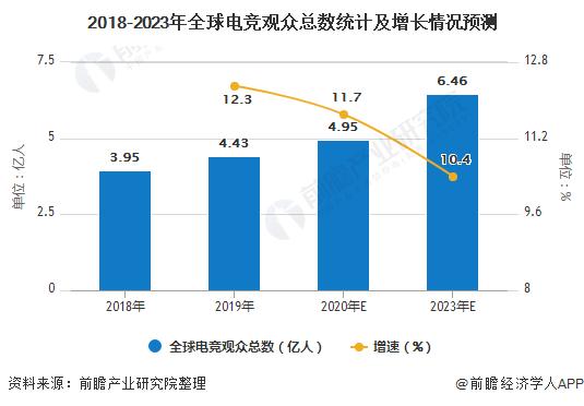 2018-2023年全球电竞观众总数统计及增长情况预测