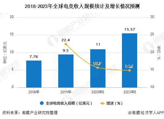 2018-2023年全球电竞收入规模统计及增长情况预测