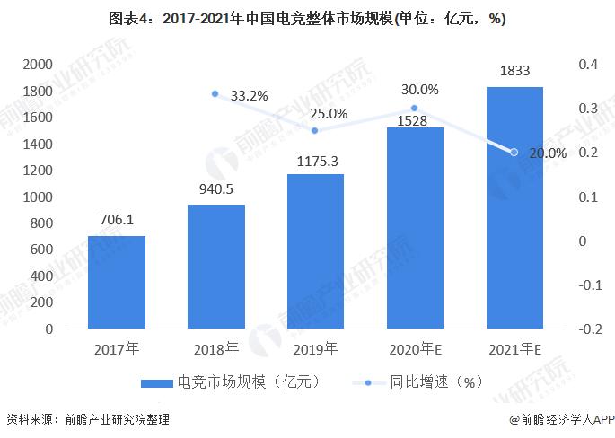 图表4:2017-2021年中国电竞整体市场规模(单位:亿元,%)