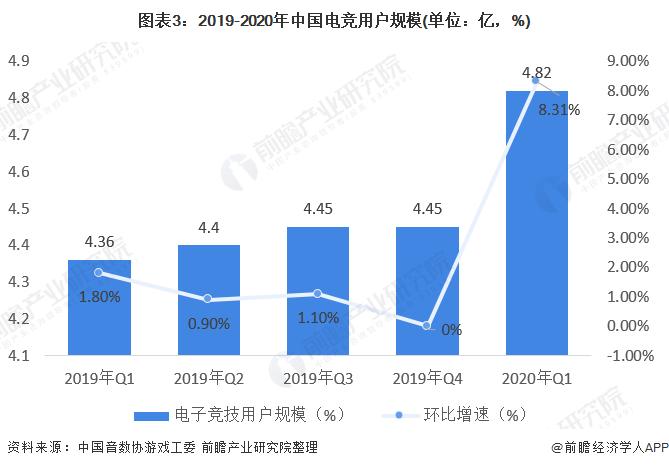 图表3:2019-2020年中国电竞用户规模(单位:亿,%)