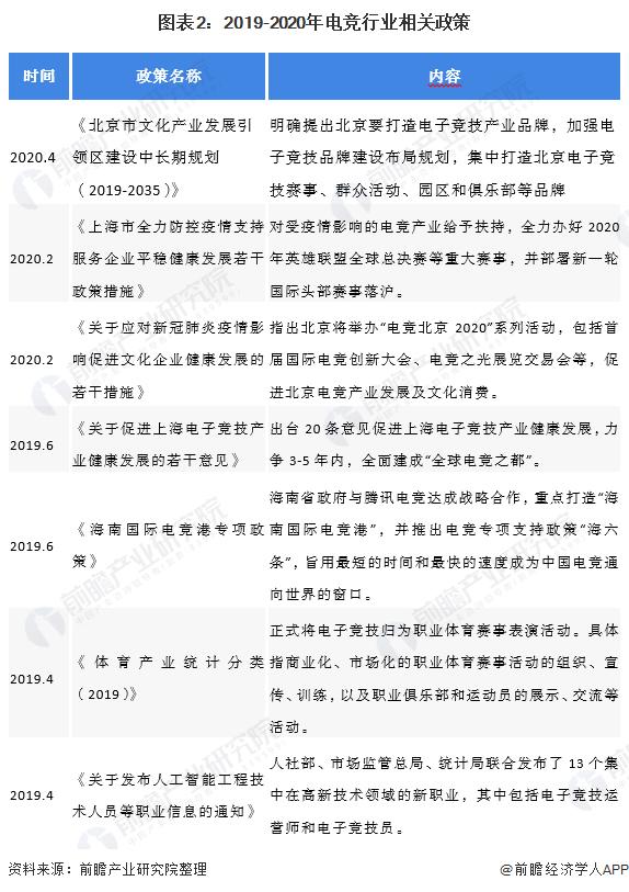 图表2:2019-2020年电竞行业相关政策